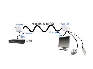 AVX-916R, převodník (přijímač) pro přenos signálu (HDMI, USB - myš) po koaxiálním kabelu, AVTECH - 2